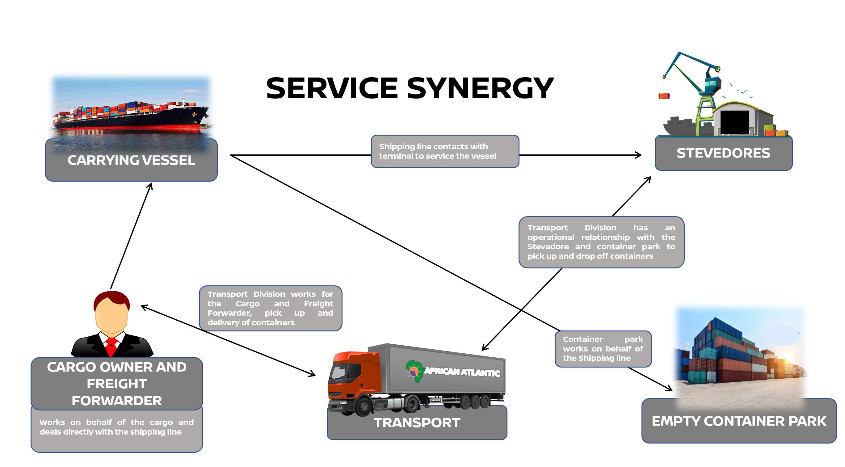 Service Synergy